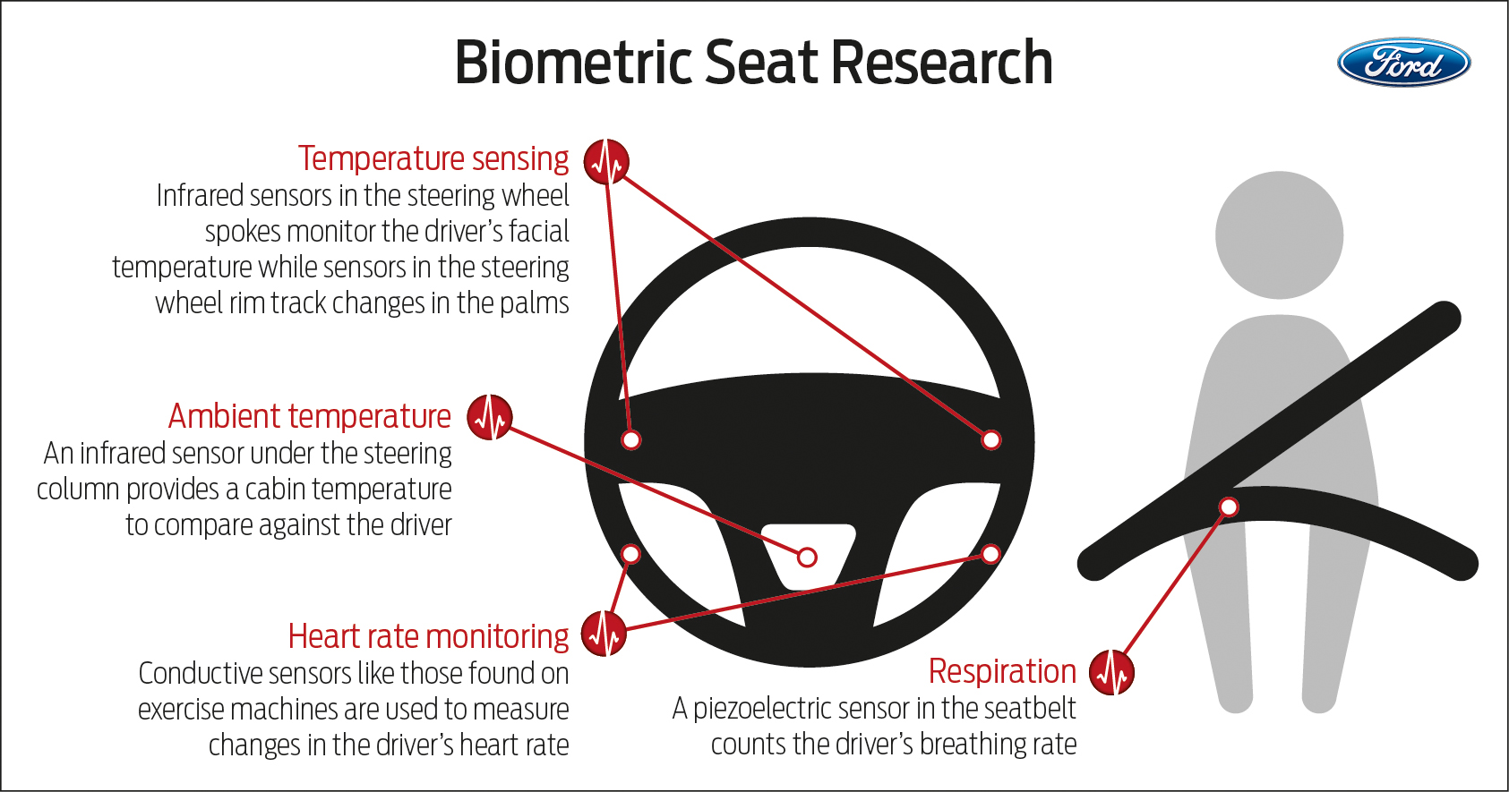 Biometric Seat Research infographic