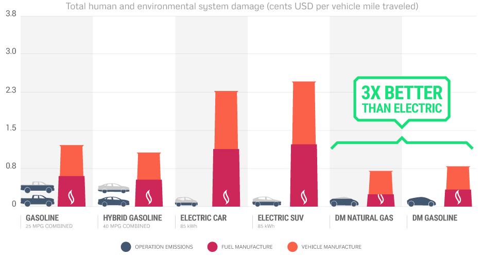 Divergent 3D emissions chart