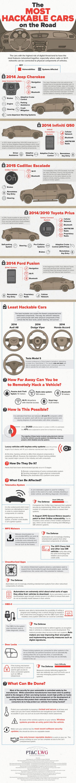 Car hacking infographic