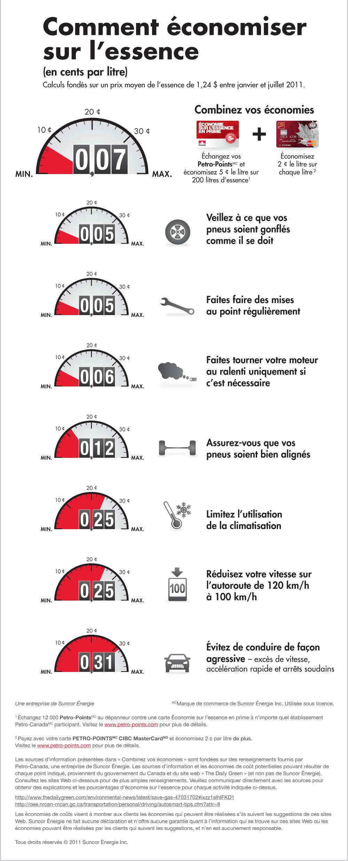 Des moyens d'économiser sur l'essence. www.pleinsgaz.ca