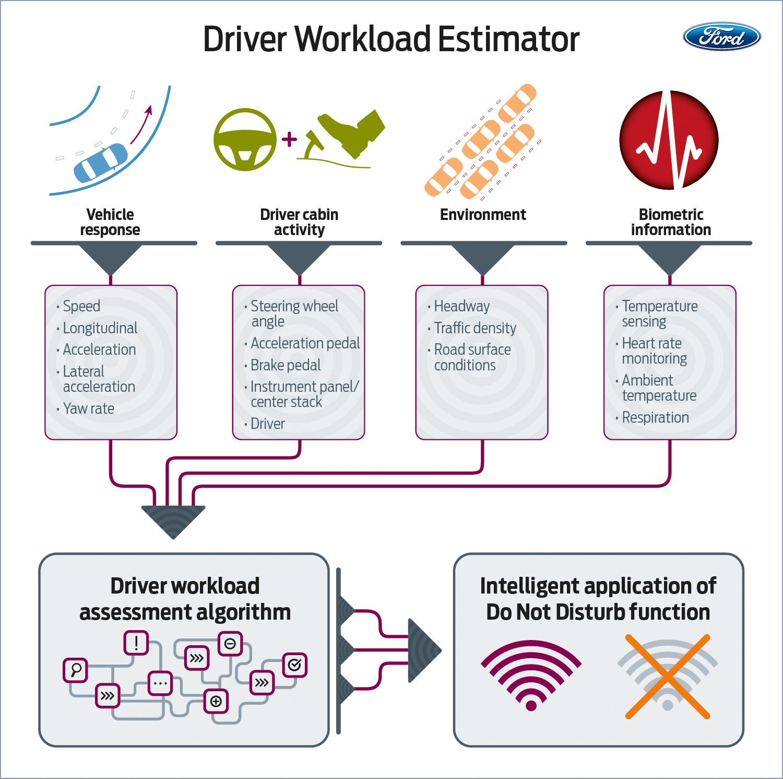 Workload Estimator infographic
